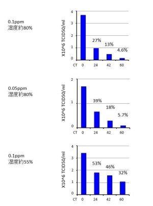 elimina coronavirus ozono japon gmb ozone