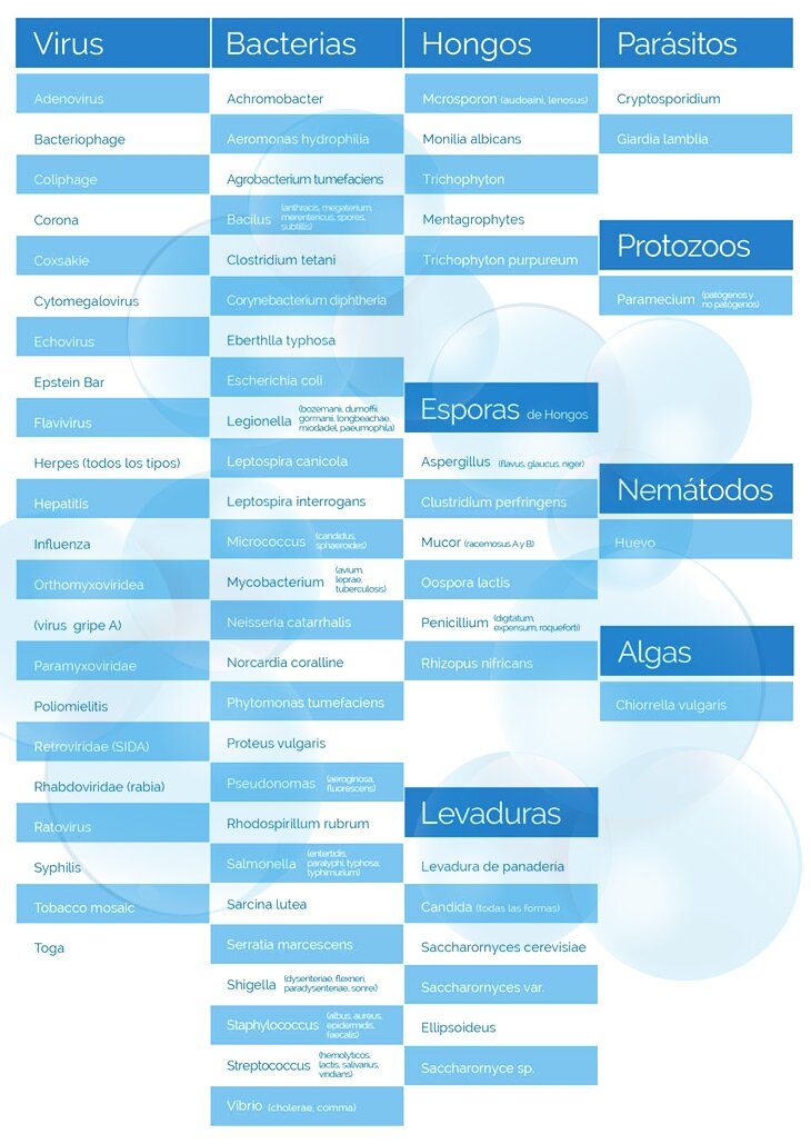 Tabla microorganismos