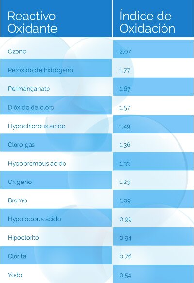 Tabla índices oxidación